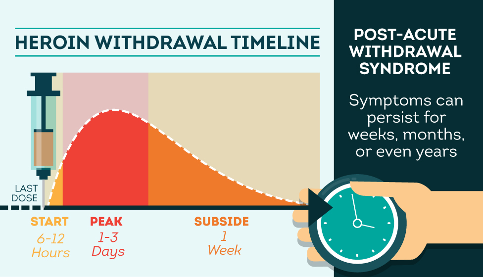 factors affecting the severity of post acute withdrawal symptoms Post acute withdrawal syndrome - symptoms, causes, phases, risk factors paws can be defined as a condition which is associated with withdrawal of.